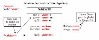 subjonctif present essayer Conjugation of french verb essayer in interrogative form in female form in all tenses and moods.